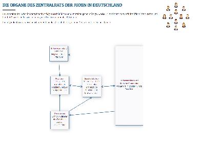 ZDJ flow chart extension